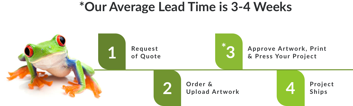iZone Average Lead Time Graphic